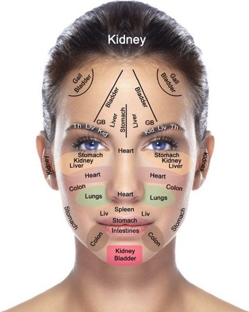 Face mapping (TCM)